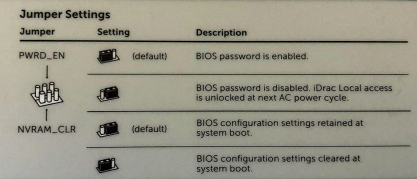 google gsa bios and nvram jumper settings
